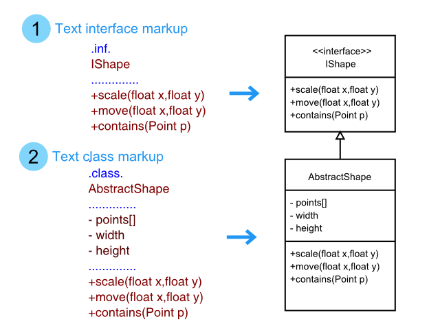 Drawexpress tutorial text class and interface markup for class diagram ccuart Gallery